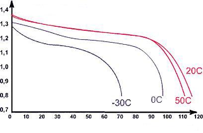 Curvas de descarga de las baterias de NiCd segun temperatura