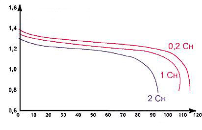 Curvas de descarga de las baterias de niquel cadmio 1