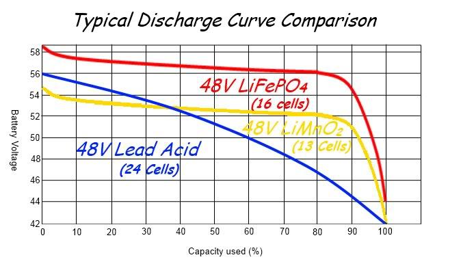 curvas de descarga de baterias lifepo4