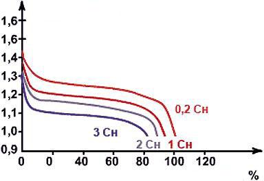 descarga baterias de NiMH a corrientes de descarga a una temperatura ambiente de 20