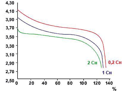 descarga de las baterias de Li Ion a varias corrientes y una temperatura de 15 25 ° С