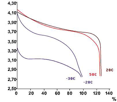descarga de las baterias de iones de litio a una corriente de descarga de 02 Cn a diversas temperaturas