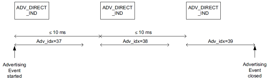 ADV DIRECT IND