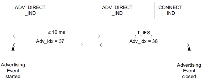 ADV DIRECT IND CONNECT IND