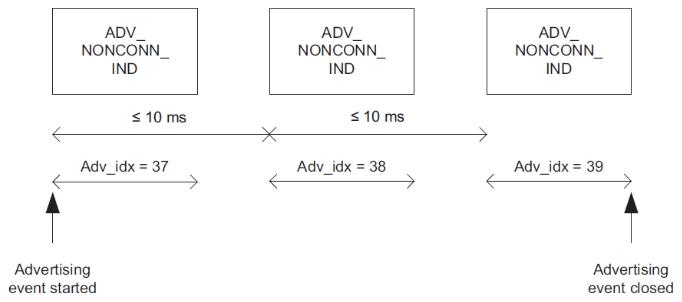 ADV NONCONN IND