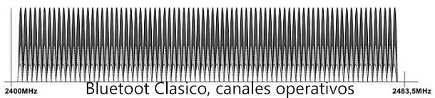 Bluetooth clasico opera en 79 canales
