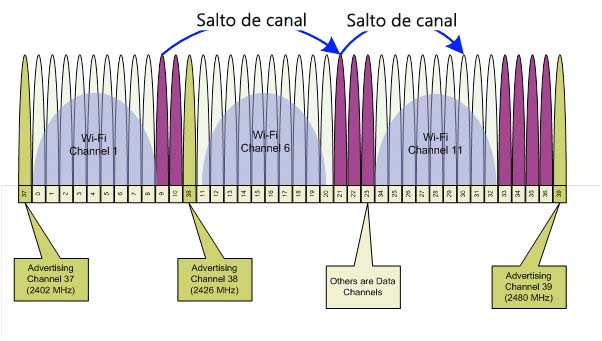 Canales BLE