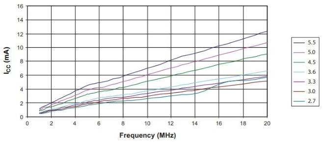 Consumo de energía versus frecuencia en arduino