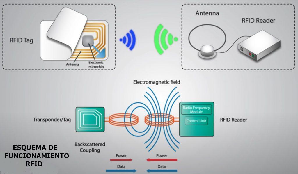 Esquema de funcionamiento RFID