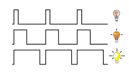Estructura de las señales pwm en Arduino
