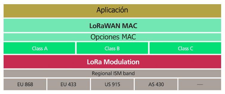 LoRa LoRaWAN