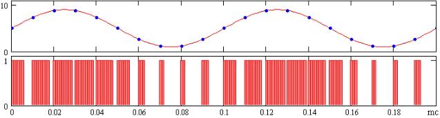 Modulación de onda sinusoidal