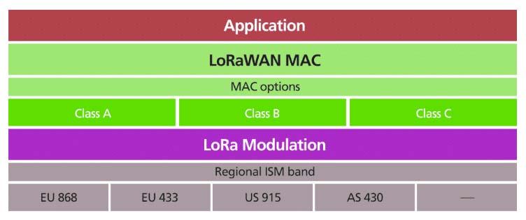 Pila de protocolos LoRa LoRaWAN
