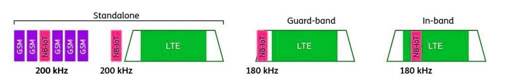 Protocolo de Internet de las cosas de banda estrecha NB IoT