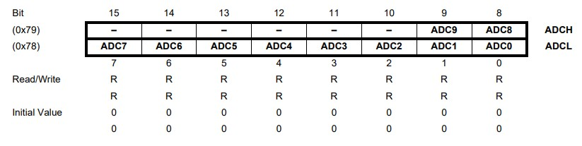 Registros ADC de Arduino