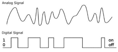 Señales analogico digitales en Arduino