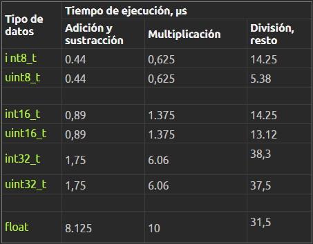 Tiempos de ejecución según tipo en Arduino
