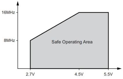Voltaje seguro de operación de arduino