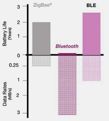 Zigbee bluetooth ble