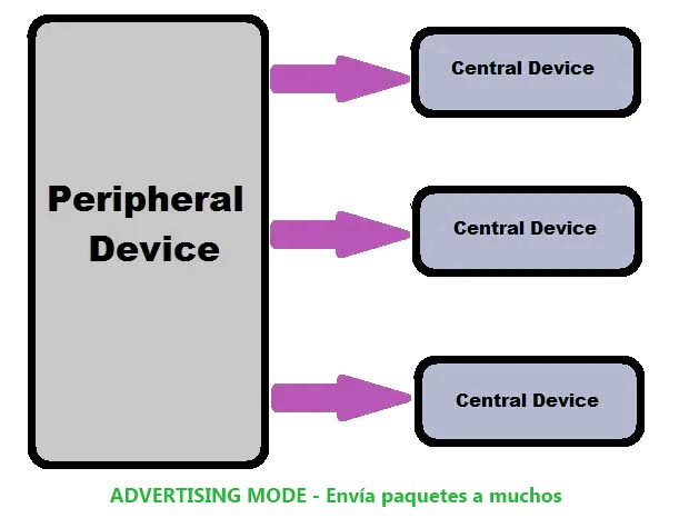 advertising mode bluetooth low energy ble