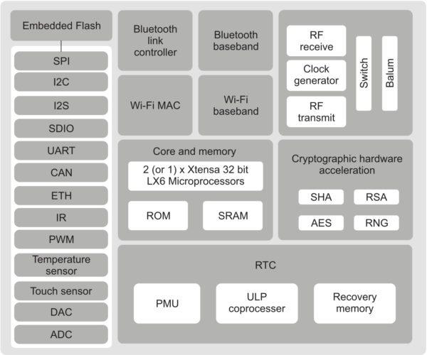 bloques internos del micriprocesador esp32