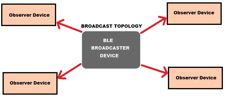 bluetooth low energy broadcaster