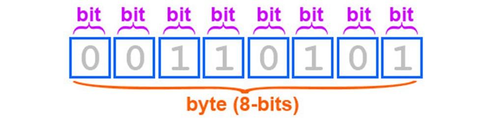 Byte y bits en arduino