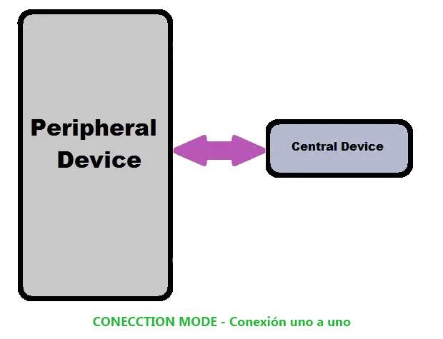 conexion mode bluetooth low energy ble