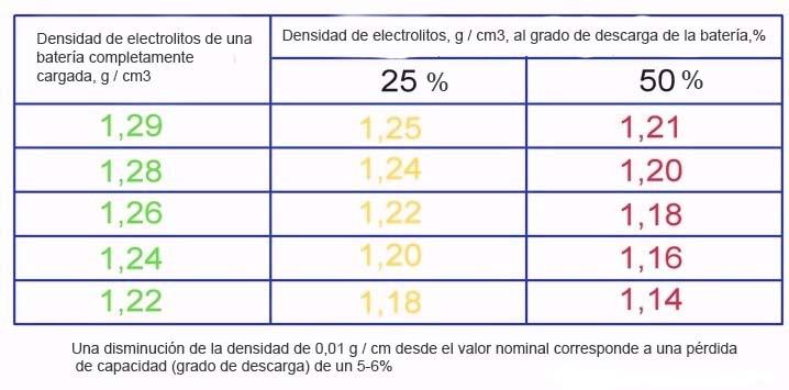 medidas de densidad del electrolito en baterias de automovil