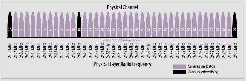 physical-layer-bluetooth-low-energy-ble