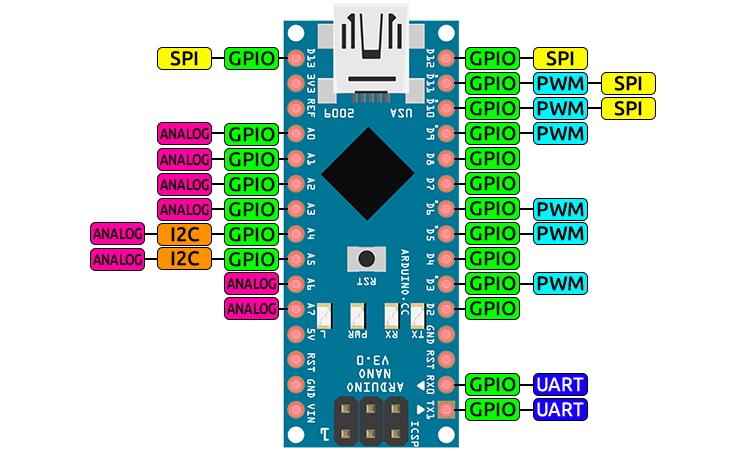 Pinout del Arduino Nano.