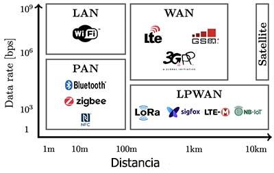 protocolos-de-internet-de-las-cosas