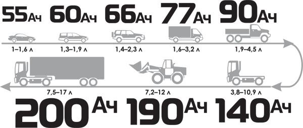 requerimiento de bateria segun tipo de automovil